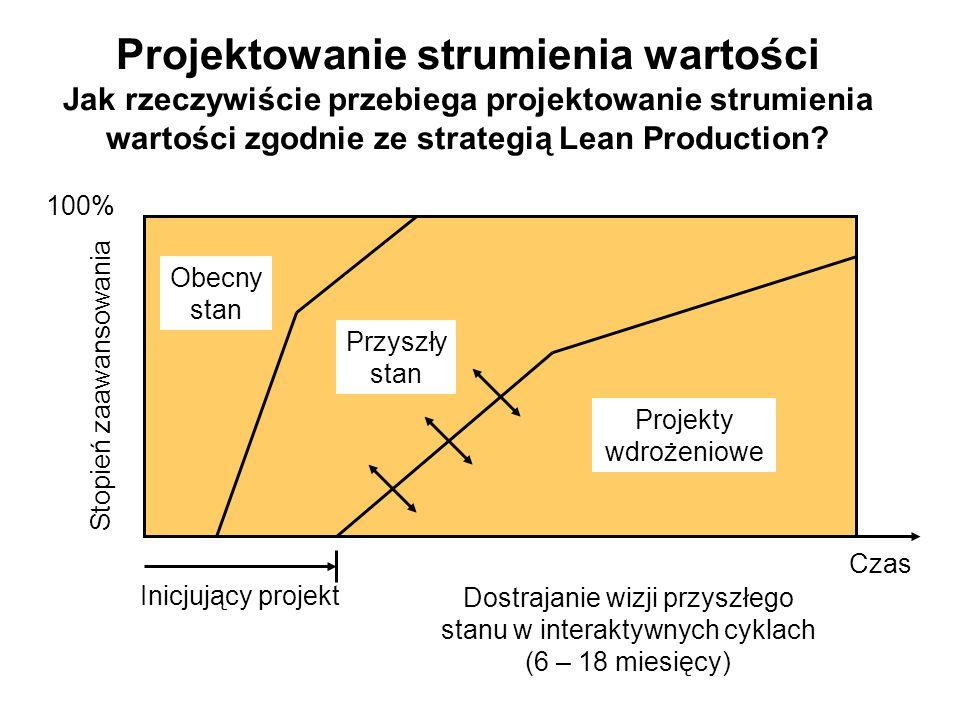 Projektowanie strumienia wartości Jak rzeczywiście przebiega projektowanie strumienia wartości zgodnie ze strategią Lean Production? Czas Inicjujący p