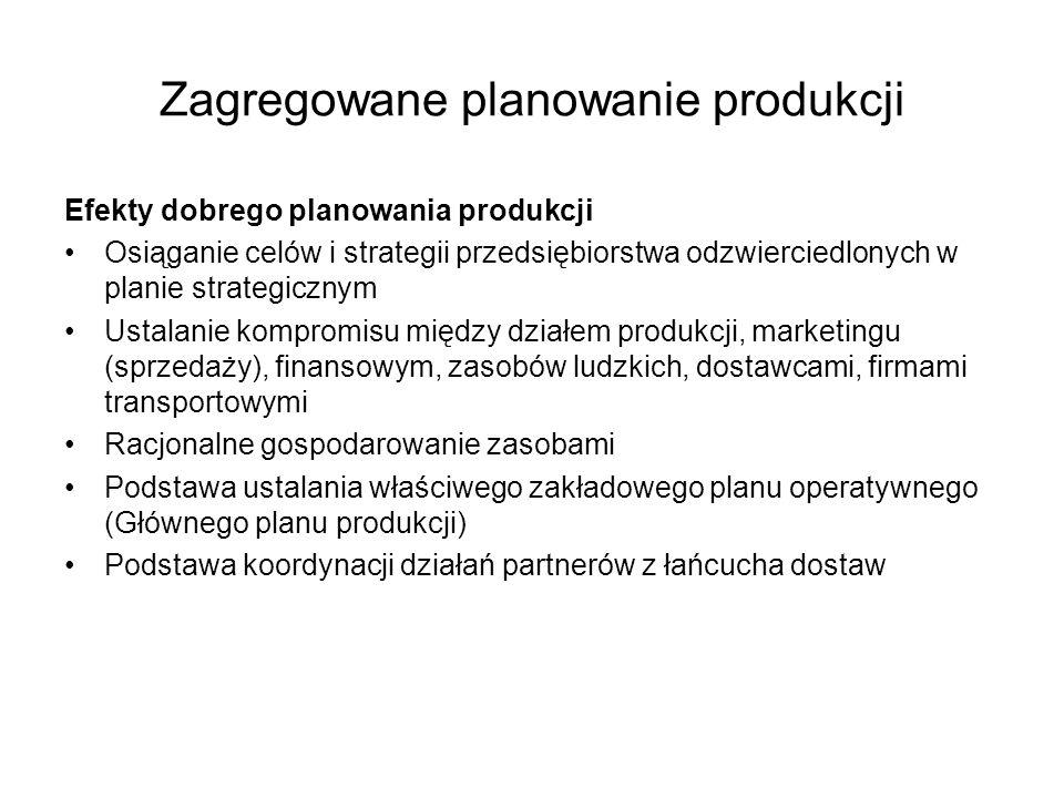 Zagregowane planowanie produkcji Efekty dobrego planowania produkcji Osiąganie celów i strategii przedsiębiorstwa odzwierciedlonych w planie strategic