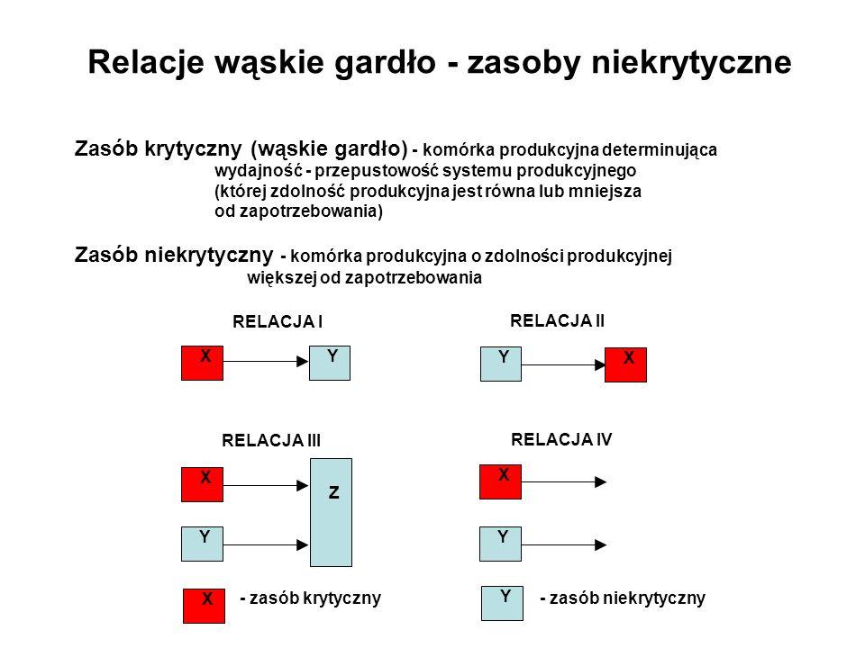 Relacje wąskie gardło - zasoby niekrytyczne Zasób krytyczny (wąskie gardło) - komórka produkcyjna determinująca wydajność - przepustowość systemu prod