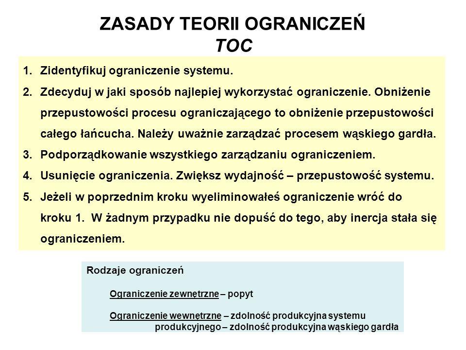 ZASADY TEORII OGRANICZEŃ TOC 1.Zidentyfikuj ograniczenie systemu. 2.Zdecyduj w jaki sposób najlepiej wykorzystać ograniczenie. Obniżenie przepustowośc