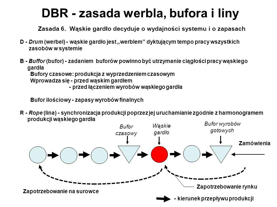 DBR - zasada werbla, bufora i liny Zasada 6. Wąskie gardło decyduje o wydajności systemu i o zapasach D - Drum (werbel) - wąskie gardło jest werblem d