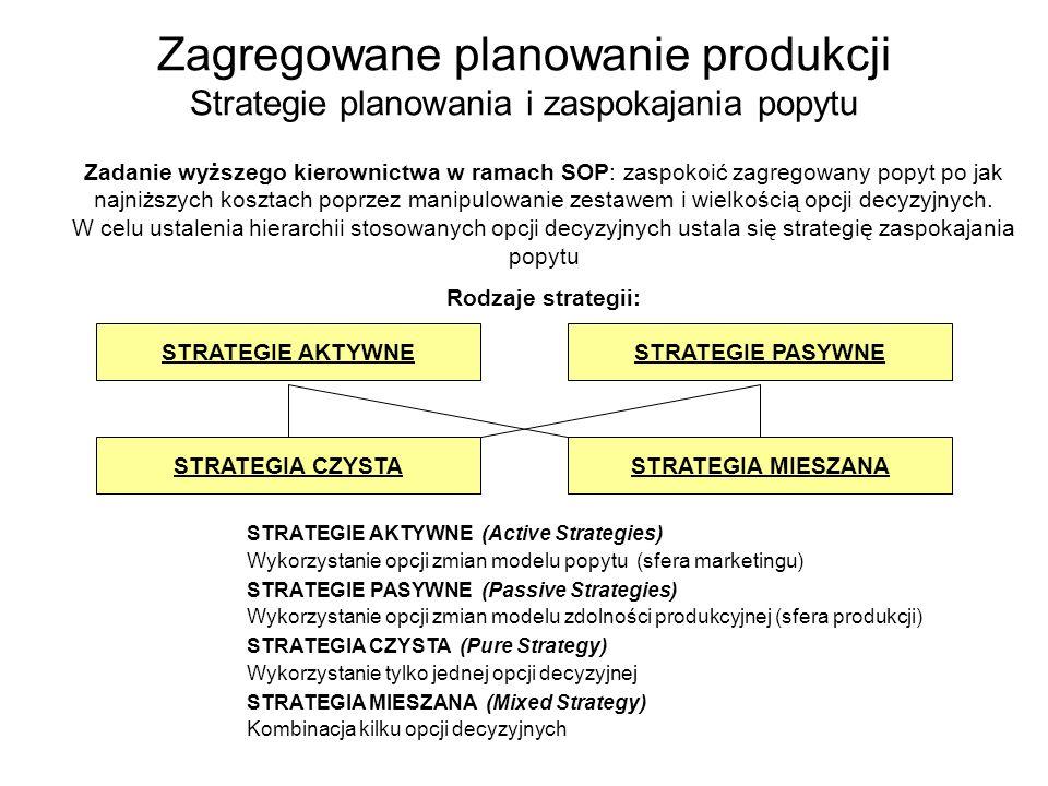Zagregowane planowanie produkcji Strategie planowania i zaspokajania popytu Zadanie wyższego kierownictwa w ramach SOP: zaspokoić zagregowany popyt po