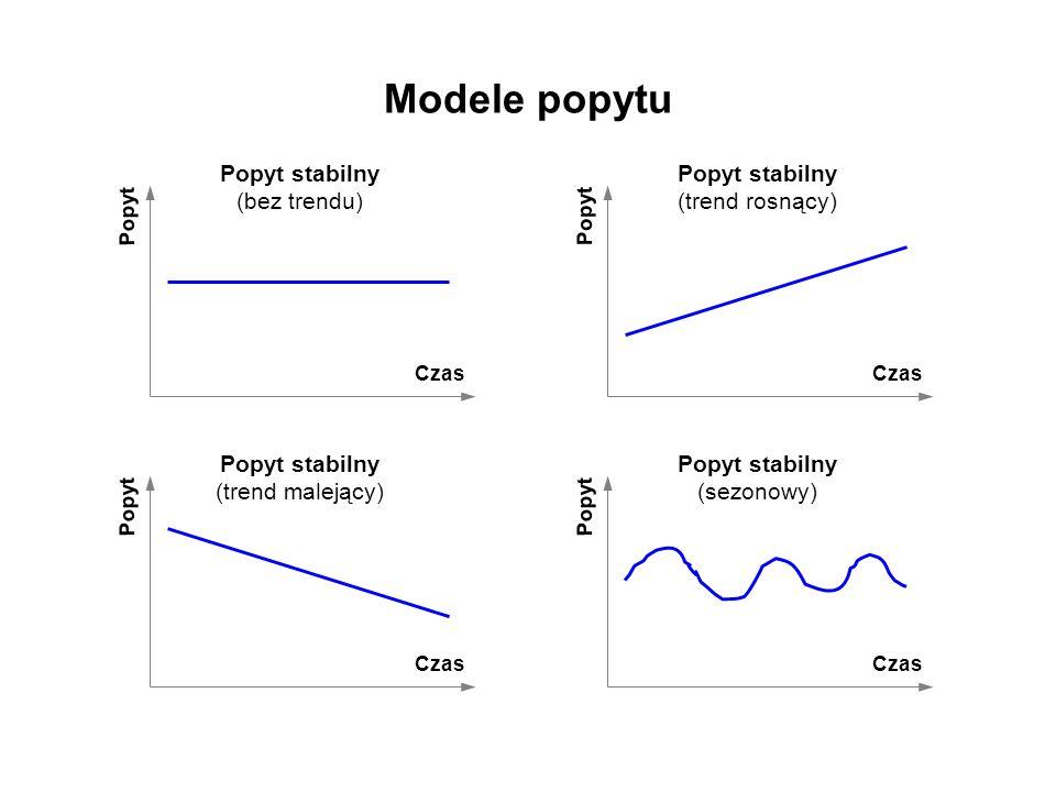 Modele popytu Popyt Czas Popyt stabilny (bez trendu) Popyt Czas Popyt stabilny (trend rosnący) Popyt Czas Popyt stabilny (trend malejący) Popyt Czas P