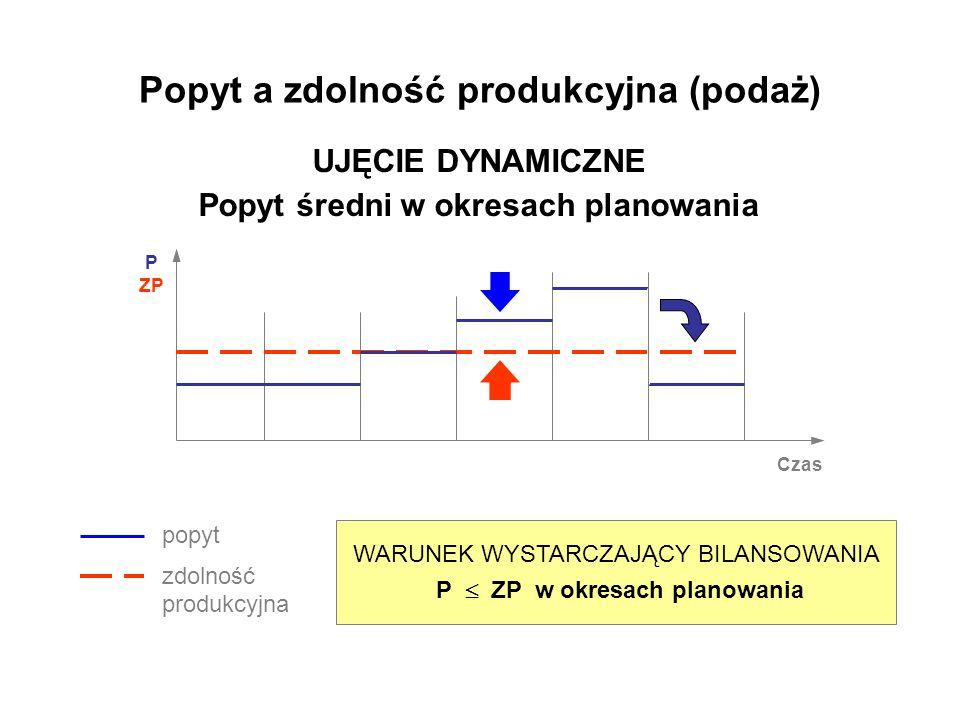 UJĘCIE DYNAMICZNE Popyt średni w okresach planowania Czas WARUNEK WYSTARCZAJĄCY BILANSOWANIA P ZP w okresach planowania popyt zdolność produkcyjna P Z