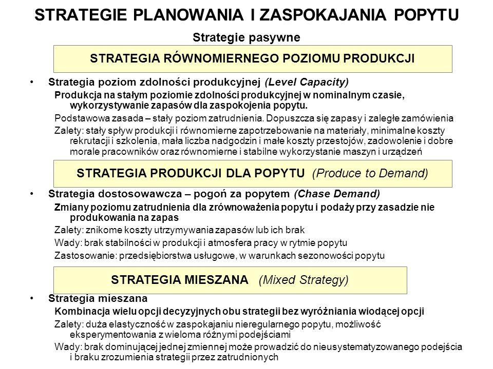 STRATEGIE PLANOWANIA I ZASPOKAJANIA POPYTU Strategie pasywne Strategia poziom zdolności produkcyjnej (Level Capacity) Produkcja na stałym poziomie zdo