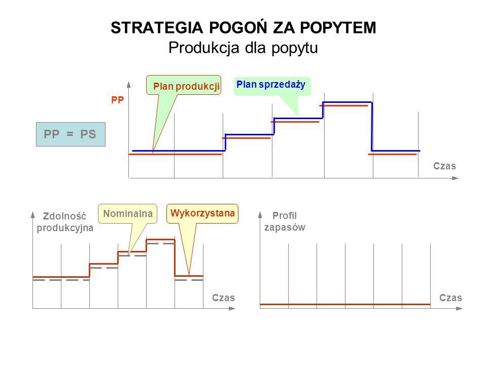STRATEGIA POGOŃ ZA POPYTEM Produkcja dla popytu Czas PS PP PP = PS Plan produkcji Plan sprzedaży Profil zapasów Czas Zdolność produkcyjna Czas Nominal