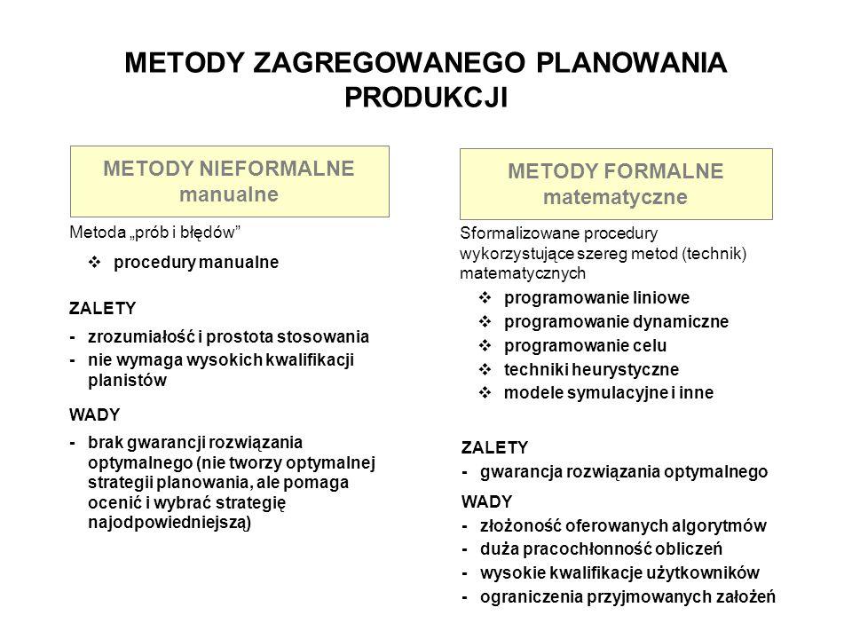 METODY ZAGREGOWANEGO PLANOWANIA PRODUKCJI METODY NIEFORMALNE manualne METODY FORMALNE matematyczne Metoda prób i błędów procedury manualne Sformalizow