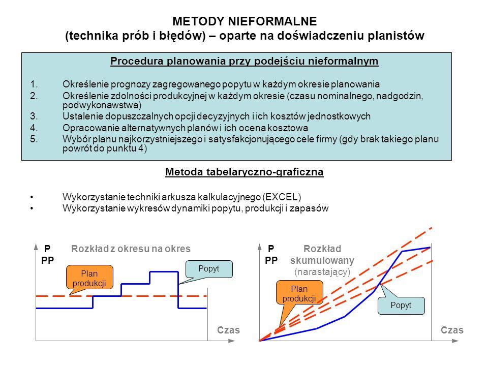 Czas P PP Rozkład z okresu na okres Czas P PP Rozkład skumulowany (narastający) METODY NIEFORMALNE (technika prób i błędów) – oparte na doświadczeniu