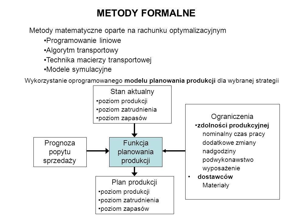 METODY FORMALNE Metody matematyczne oparte na rachunku optymalizacyjnym Programowanie liniowe Algorytm transportowy Technika macierzy transportowej Mo