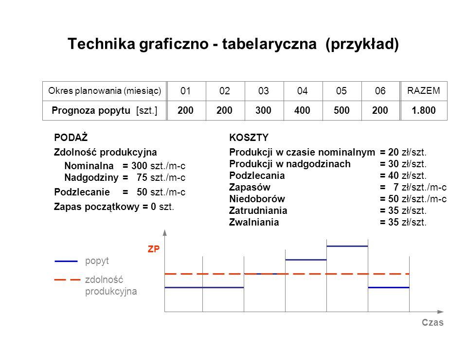 Technika graficzno - tabelaryczna (przykład) PODAŻ Zdolność produkcyjna Nominalna=300 szt./m-c Nadgodziny=75 szt./m-c Podzlecanie=50 szt./m-c Zapas po
