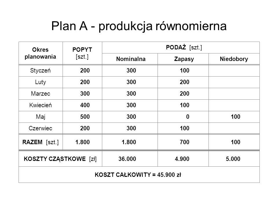 Plan A - produkcja równomierna Okres planowania POPYT [szt.] Styczeń Luty Marzec Kwiecień Maj Czerwiec RAZEM [szt.] Nominalna PODAŻ [szt.] KOSZTY CZĄS