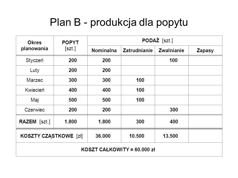 Plan B - produkcja dla popytu Okres planowania POPYT [szt.] Styczeń Luty Marzec Kwiecień Maj Czerwiec RAZEM [szt.] Nominalna PODAŻ [szt.] KOSZTY CZĄST