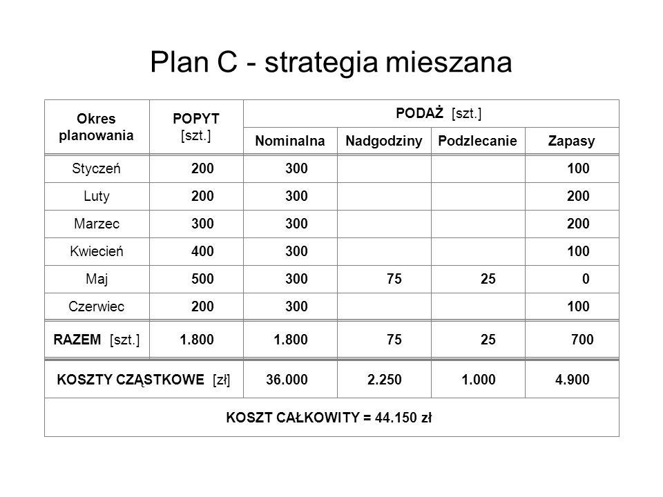 Plan C - strategia mieszana Okres planowania POPYT [szt.] Styczeń Luty Marzec Kwiecień Maj Czerwiec RAZEM [szt.] Nominalna PODAŻ [szt.] KOSZTY CZĄSTKO