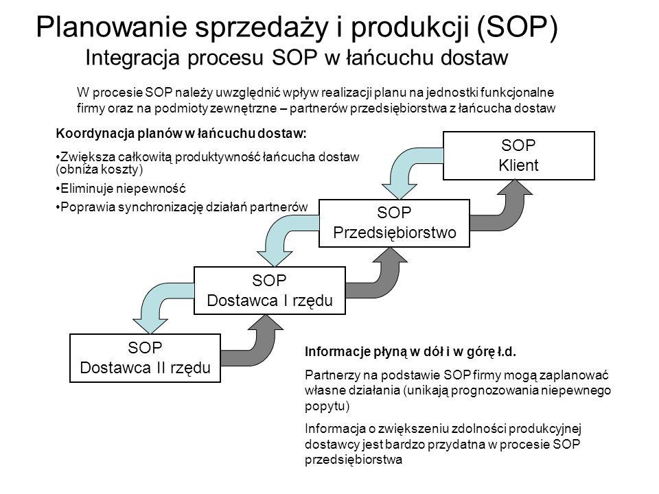 Planowanie sprzedaży i produkcji (SOP) Integracja procesu SOP w łańcuchu dostaw SOP Dostawca I rzędu SOP Przedsiębiorstwo SOP Klient SOP Dostawca II r