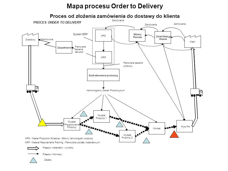 Planowane zlecenia produkcji Przepływ materiałów i wyrobów Przepływ informacji Zapasy System ERP Mapa procesu Order to Delivery Proces od złożenia zam