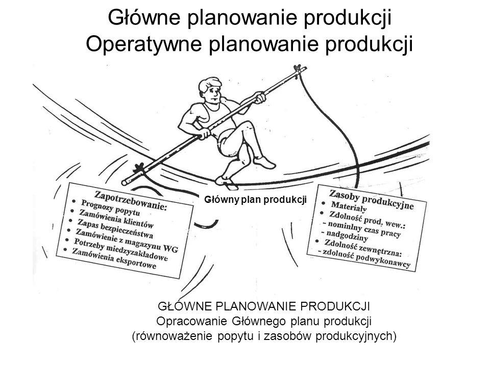 Główny plan produkcji GŁÓWNE PLANOWANIE PRODUKCJI Opracowanie Głównego planu produkcji (równoważenie popytu i zasobów produkcyjnych) Główne planowanie