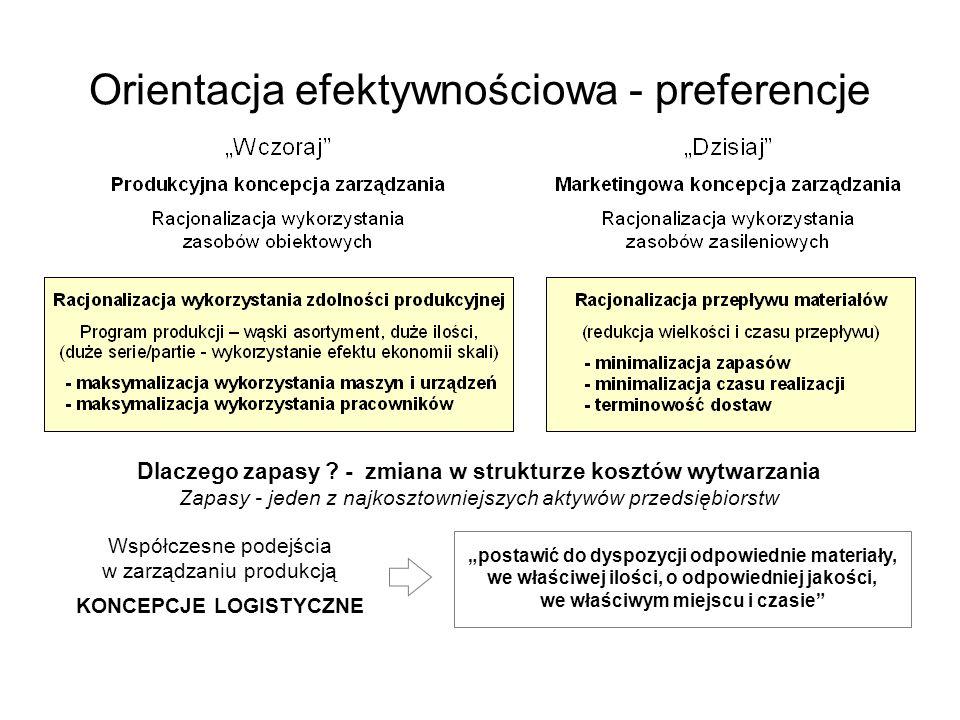 Orientacja efektywnościowa - preferencje Dlaczego zapasy ? - zmiana w strukturze kosztów wytwarzania Zapasy - jeden z najkosztowniejszych aktywów prze