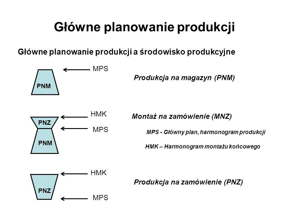 Główne planowanie produkcji Główne planowanie produkcji a środowisko produkcyjne Produkcja na magazyn (PNM) MPS Montaż na zamówienie (MNZ) MPS HMK Pro