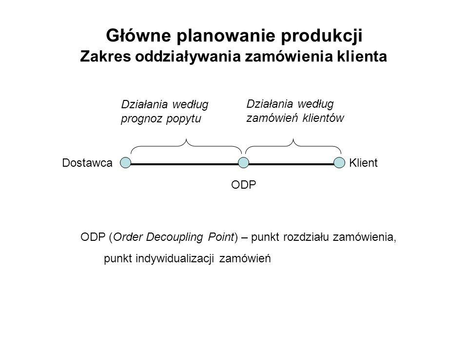 Główne planowanie produkcji Zakres oddziaływania zamówienia klienta DostawcaKlient ODP Działania według zamówień klientów Działania według prognoz pop