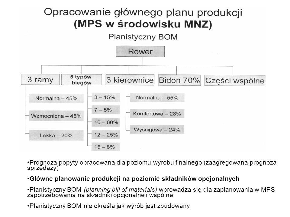 Prognoza popyty opracowana dla poziomu wyrobu finalnego (zaagregowana prognoza sprzedaży) Główne planowanie produkcji na poziomie składników opcjonaln