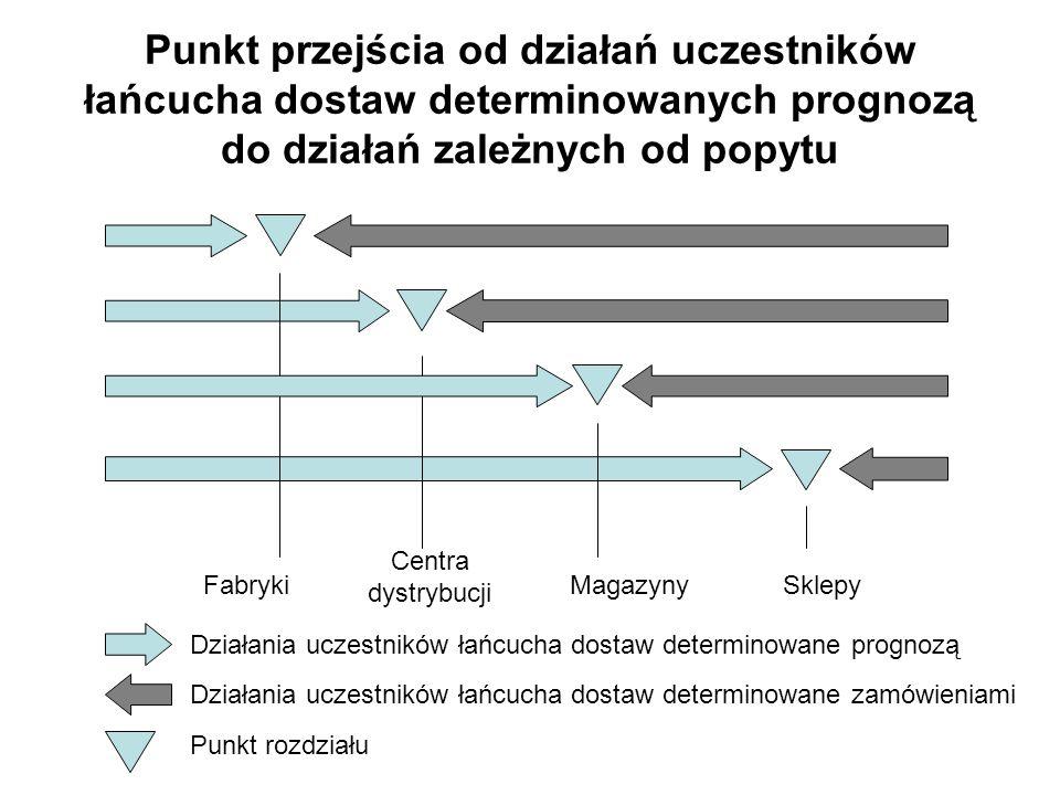 Punkt przejścia od działań uczestników łańcucha dostaw determinowanych prognozą do działań zależnych od popytu SklepyMagazyny Centra dystrybucji Fabry