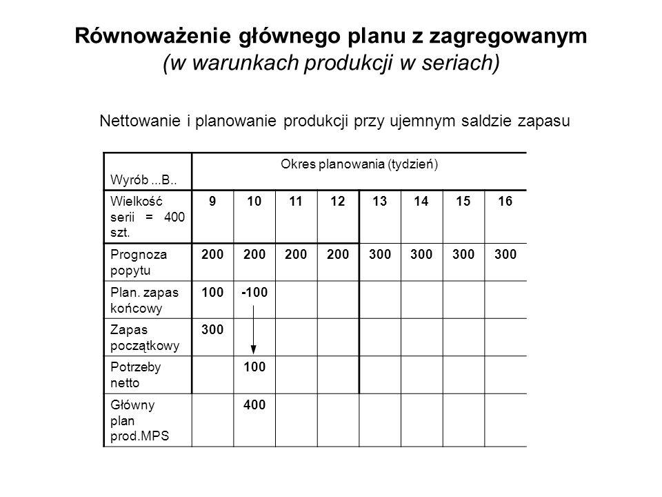 Wyrób...B.. Okres planowania (tydzień) Wielkość serii = 400 szt. 910111213141516 Prognoza popytu 200 300 Plan. zapas końcowy 100-100 Zapas początkowy