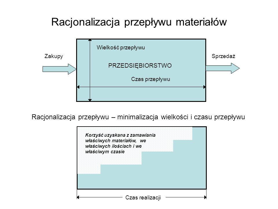Racjonalizacja przepływu materiałów PRZEDSIĘBIORSTWO Wielkość przepływu Czas przepływu ZakupySprzedaż Racjonalizacja przepływu – minimalizacja wielkoś