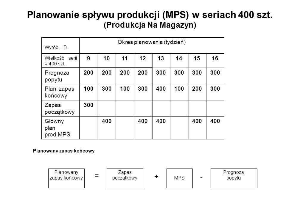 Prognoza popytuMPS Zapas początkowy Planowany zapas końcowy - Planowany zapas końcowy + Planowanie spływu produkcji (MPS) w seriach 400 szt. (Produkcj