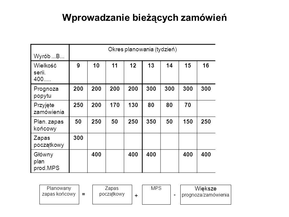 Wprowadzanie bieżących zamówień Wyrób...B... Okres planowania (tydzień) Wielkość serii. 400..... 910111213141516 Prognoza popytu 200 300 Przyjęte zamó