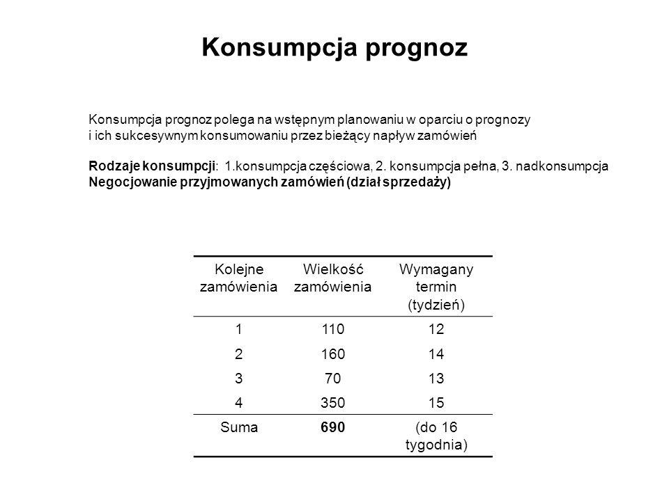 Konsumpcja prognoz Konsumpcja prognoz polega na wstępnym planowaniu w oparciu o prognozy i ich sukcesywnym konsumowaniu przez bieżący napływ zamówień