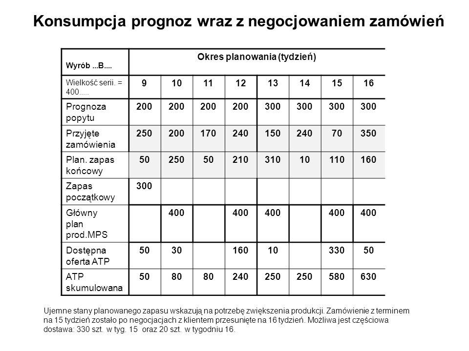Konsumpcja prognoz wraz z negocjowaniem zamówień Wyrób...B.... Okres planowania (tydzień) Wielkość serii. = 400..... 910111213141516 Prognoza popytu 2
