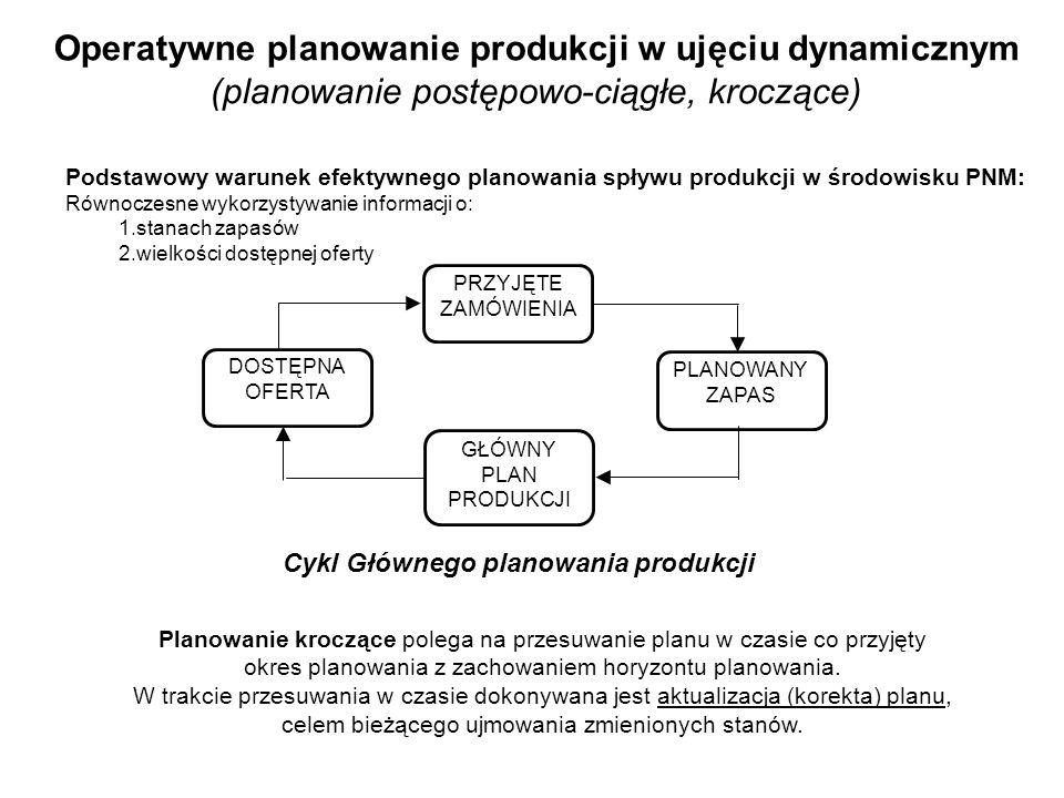 Operatywne planowanie produkcji w ujęciu dynamicznym (planowanie postępowo-ciągłe, kroczące) PRZYJĘTE ZAMÓWIENIA PLANOWANY ZAPAS DOSTĘPNA OFERTA GŁÓWN