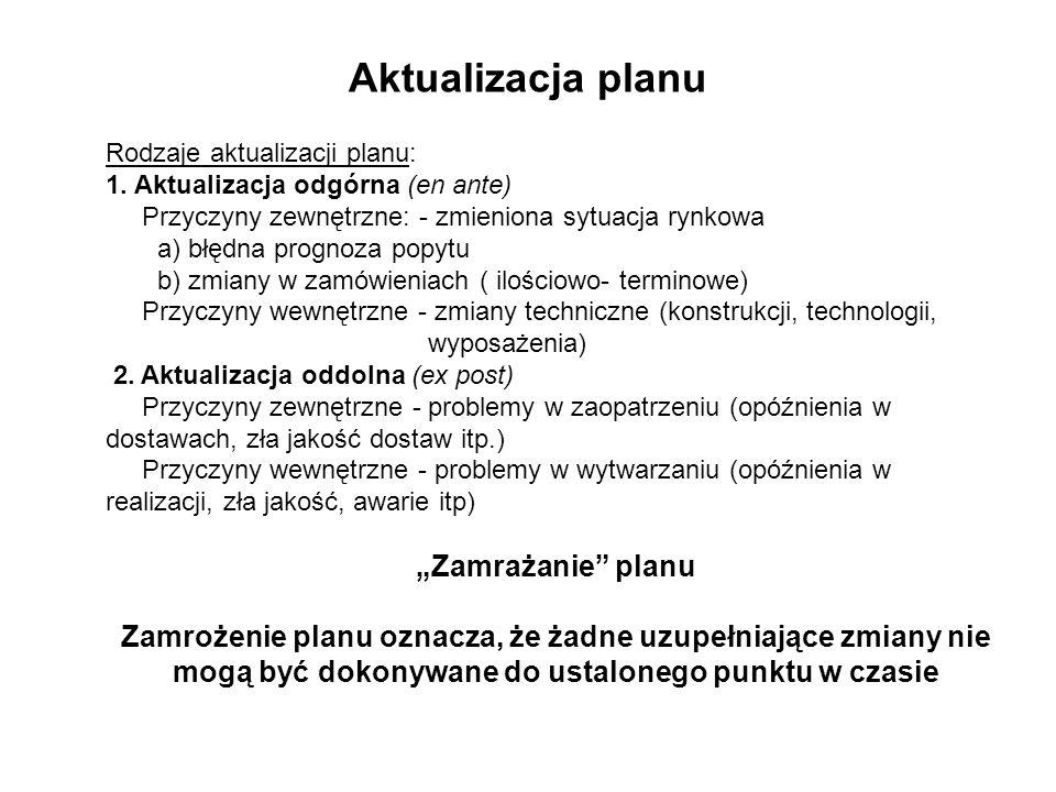 Aktualizacja planu Rodzaje aktualizacji planu: 1. Aktualizacja odgórna (en ante) Przyczyny zewnętrzne: - zmieniona sytuacja rynkowa a) błędna prognoza