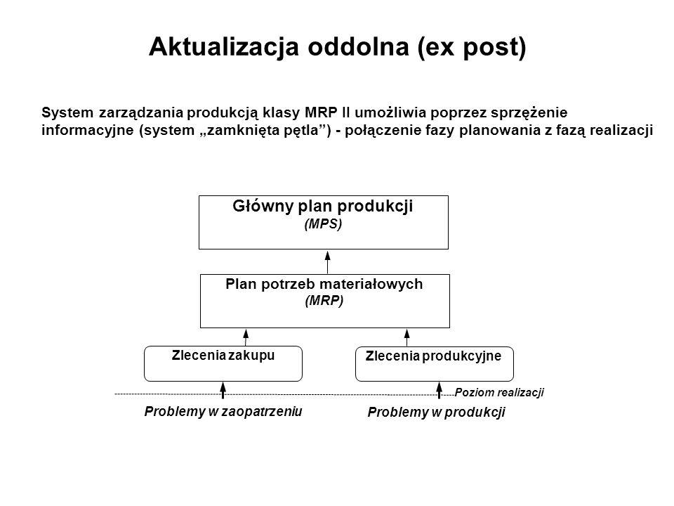 Aktualizacja oddolna (ex post) System zarządzania produkcją klasy MRP II umożliwia poprzez sprzężenie informacyjne (system zamknięta pętla) - połączen
