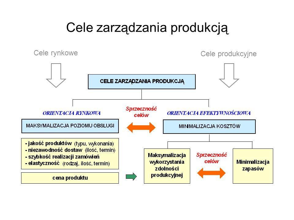 Cele zarządzania produkcją Cele rynkowe Cele produkcyjne
