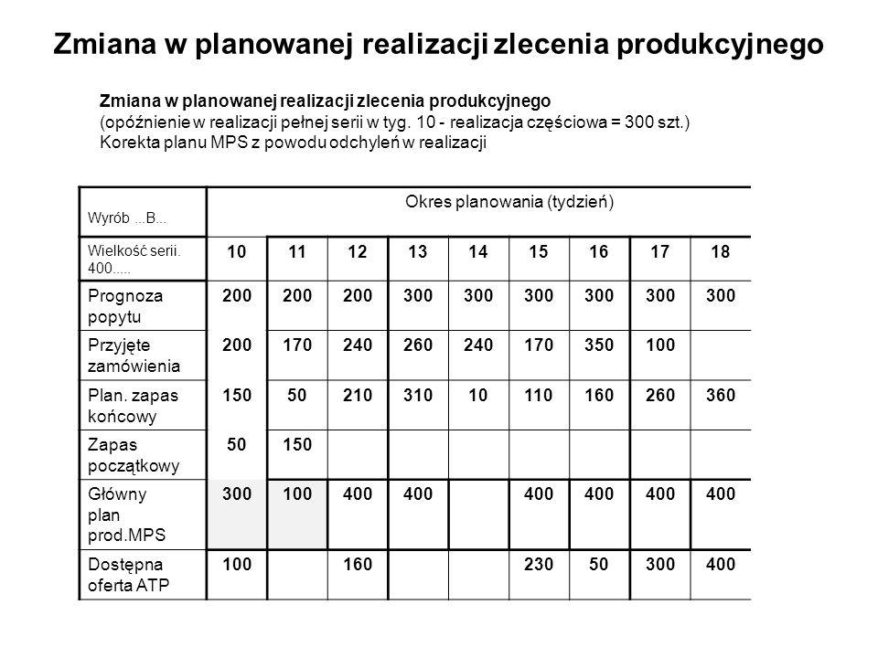 Zmiana w planowanej realizacji zlecenia produkcyjnego (opóźnienie w realizacji pełnej serii w tyg. 10 - realizacja częściowa = 300 szt.) Korekta planu