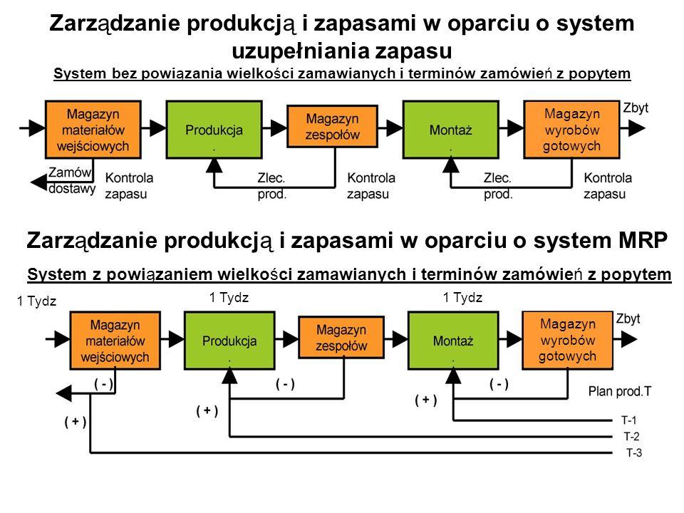 Zarządzanie produkcją i zapasami w oparciu o system uzupełniania zapasu System bez powiązania wielkości zamawianych i terminów zamówień z popytem Zarz