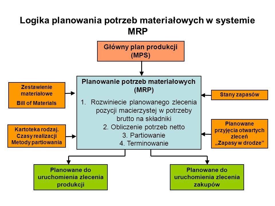 Logika planowania potrzeb materiałowych w systemie MRP Główny plan produkcji (MPS) Planowanie potrzeb materiałowych (MRP) 1.Rozwiniecie planowanego zl