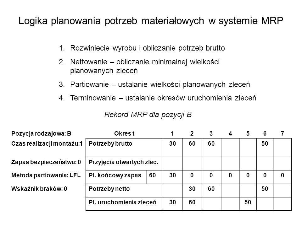 Logika planowania potrzeb materiałowych w systemie MRP Pozycja rodzajowa: BOkres t1234567 Czas realizacji montażu:1Potrzeby brutto3060 50 Zapas bezpie