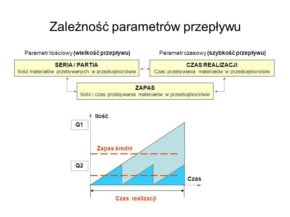 Zależność parametrów przepływu Parametr ilościowy (wielkość przepływu)Parametr czasowy (szybkość przepływu) SERIA / PARTIA Ilość materiałów przebywany