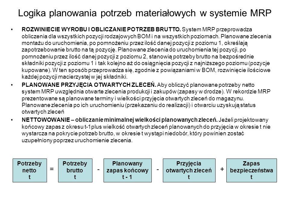 Logika planowania potrzeb materiałowych w systemie MRP ROZWINIECIE WYROBU I OBLICZANIE POTRZEB BRUTTO. System MRP przeprowadza obliczenia dla wszystki