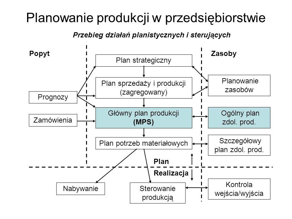 Planowanie produkcji w przedsiębiorstwie Plan strategiczny Plan sprzedaży i produkcji (zagregowany) Główny plan produkcji (MPS) Plan potrzeb materiało