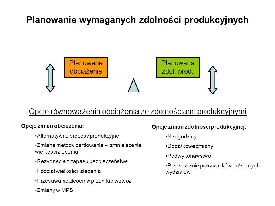 Planowanie wymaganych zdolności produkcyjnych Opcje równoważenia obciążenia ze zdolnościami produkcyjnymi Planowane obciążenie Planowana zdol. prod. O