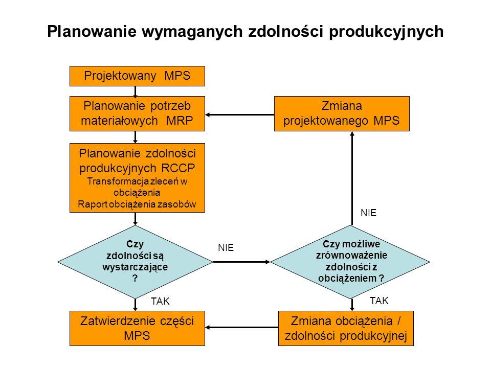 Planowanie wymaganych zdolności produkcyjnych Projektowany MPS Planowanie potrzeb materiałowych MRP Planowanie zdolności produkcyjnych RCCP Transforma