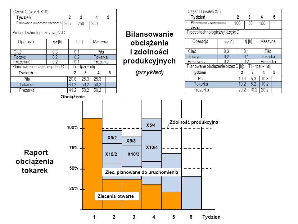 Raport obciążenia tokarek X10/2 X5/2 X10/3 X5/3 X5/4 612345Tydzień Zlecenia otwarte Zlec. planowane do uruchomienia 25% 50% 100% 75% Zdolność produkcy
