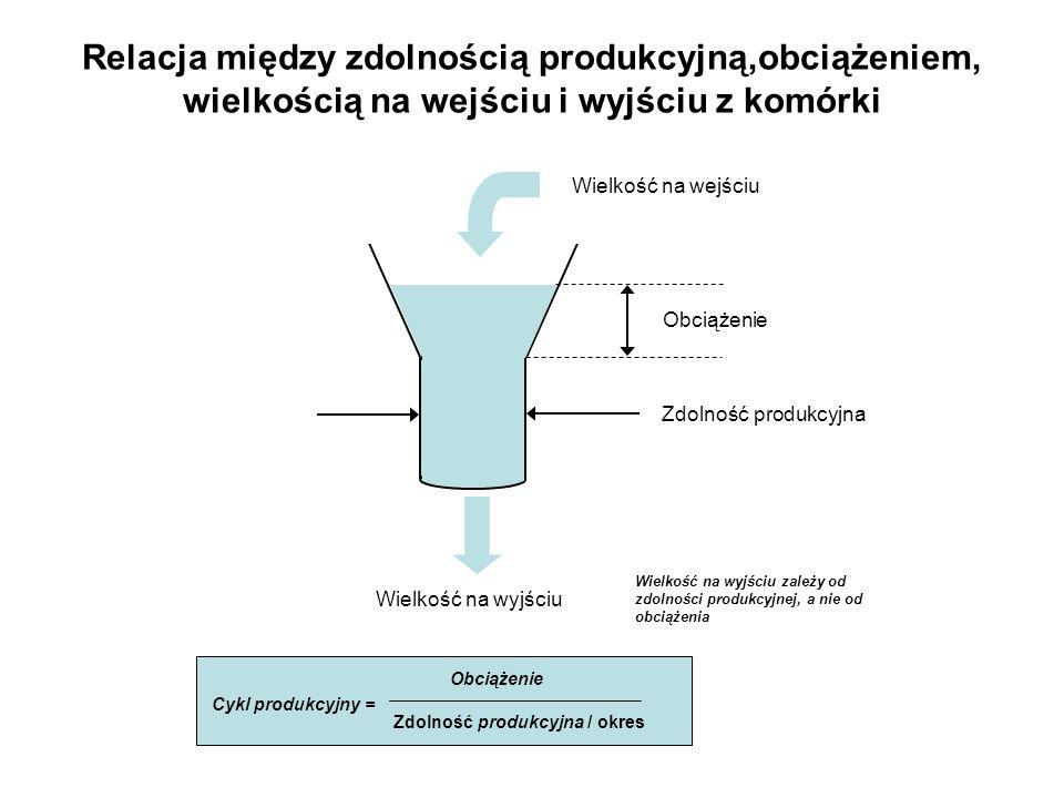 Relacja między zdolnością produkcyjną,obciążeniem, wielkością na wejściu i wyjściu z komórki Obciążenie Zdolność produkcyjna Wielkość na wejściu Wielk
