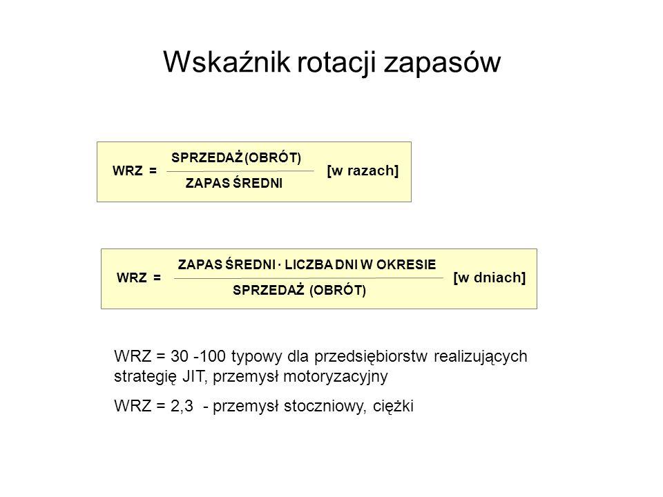 Wskaźnik rotacji zapasów SPRZEDAŻ (OBRÓT) WRZ = ZAPAS ŚREDNI [w razach] ZAPAS ŚREDNI · LICZBA DNI W OKRESIE WRZ = SPRZEDAŻ (OBRÓT) [w dniach] WRZ = 30