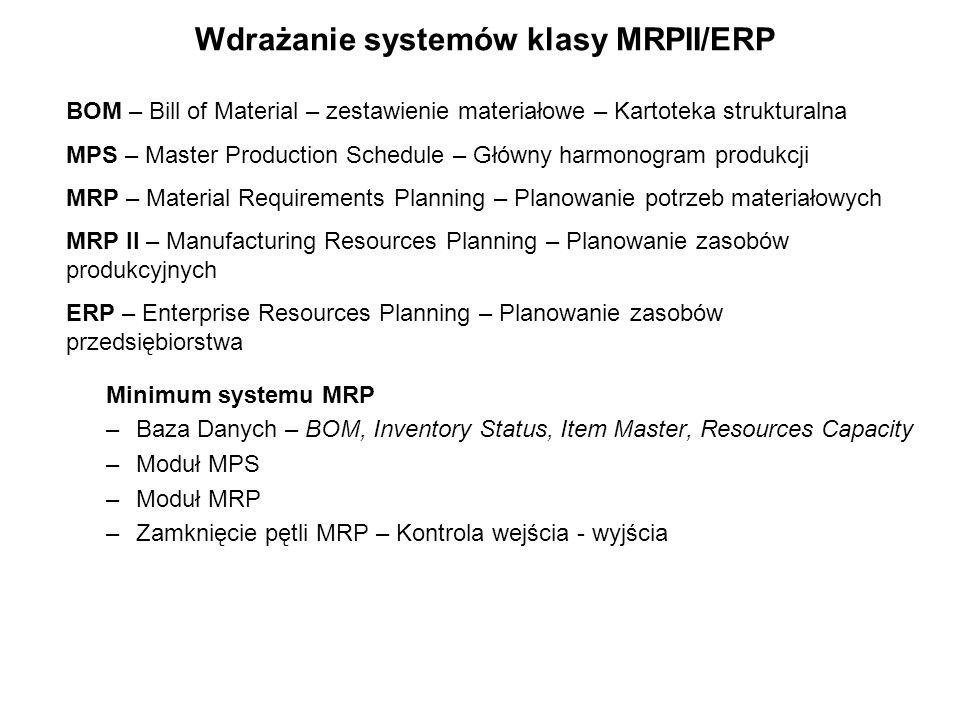 Wdrażanie systemów klasy MRPII/ERP Minimum systemu MRP –Baza Danych – BOM, Inventory Status, Item Master, Resources Capacity –Moduł MPS –Moduł MRP –Za
