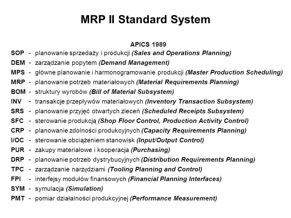 MRP II Standard System APICS 1989 SOP - planowanie sprzedaży i produkcji (Sales and Operations Planning) DEM - zarządzanie popytem (Demand Management)