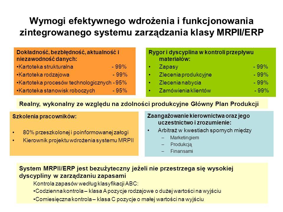 Wymogi efektywnego wdrożenia i funkcjonowania zintegrowanego systemu zarządzania klasy MRPII/ERP Dokładność, bezbłędność, aktualność i niezawodność da